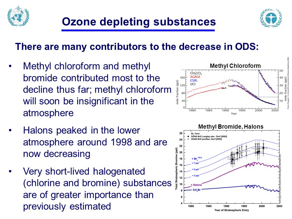 Ozone depleting substances Methyl chloroform and methyl bromide contributed most to the decline thus far; methyl chloroform will soon be insignificant in the atmosphere Halons peaked in the lower atmosphere around 1998 and are now decreasing Very short-lived halogenated (chlorine and bromine) substances are of greater importance than previously estimated There are many contributors to the decrease in ODS: Methyl Chloroform Methyl Bromide, Halons