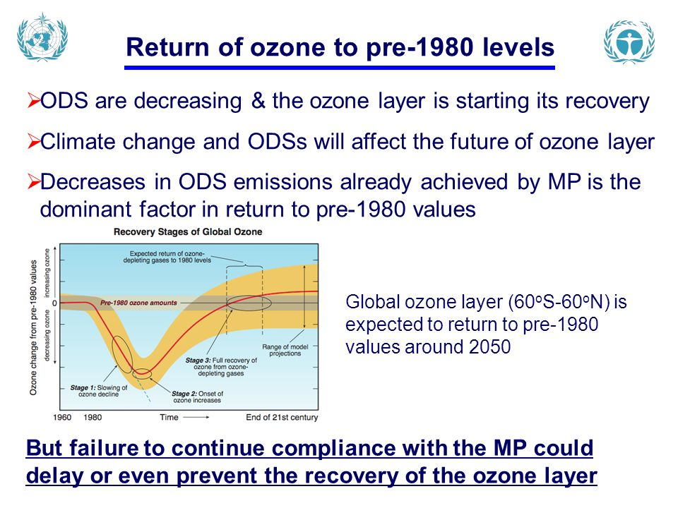 ODS are decreasing & the ozone layer is starting its recovery Climate change and ODSs will affect the future of ozone layer Decreases in ODS emissions already achieved by MP is the dominant factor in return to pre-1980 values But failure to continue compliance with the MP could delay or even prevent the recovery of the ozone layer Global ozone layer (60 o S-60 o N) is expected to return to pre-1980 values around 2050 Return of ozone to pre-1980 levels
