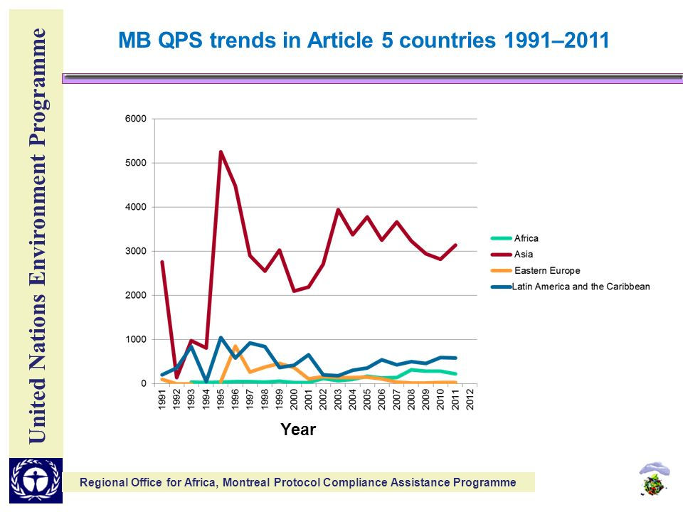 United Nations Environment Programme Regional Office for Africa, Montreal Protocol Compliance Assistance Programme MB QPS trends in Article 5 countries 1991–2011 Year