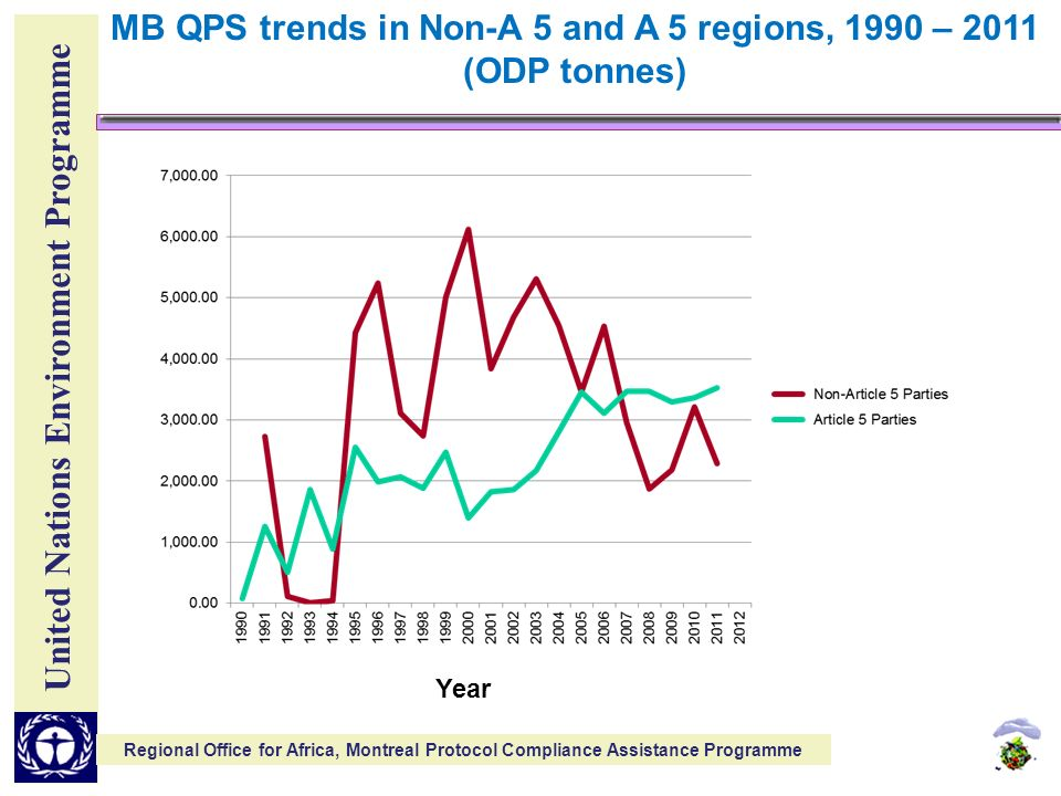 United Nations Environment Programme Regional Office for Africa, Montreal Protocol Compliance Assistance Programme MB QPS trends in Non-A 5 and A 5 regions, 1990 – 2011 (ODP tonnes) Year