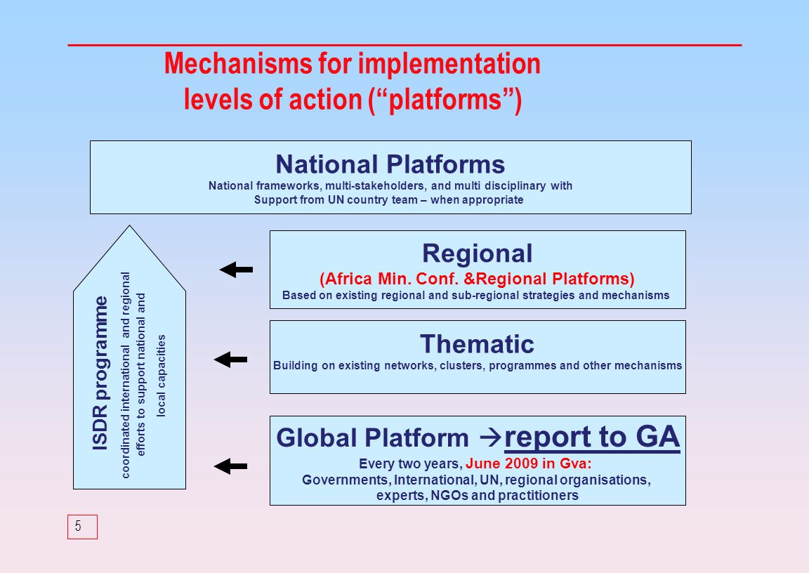 5 Mechanisms for implementation levels of action (platforms) National Platforms National frameworks, multi-stakeholders, and multi disciplinary with Support from UN country team – when appropriate Regional (Africa Min.