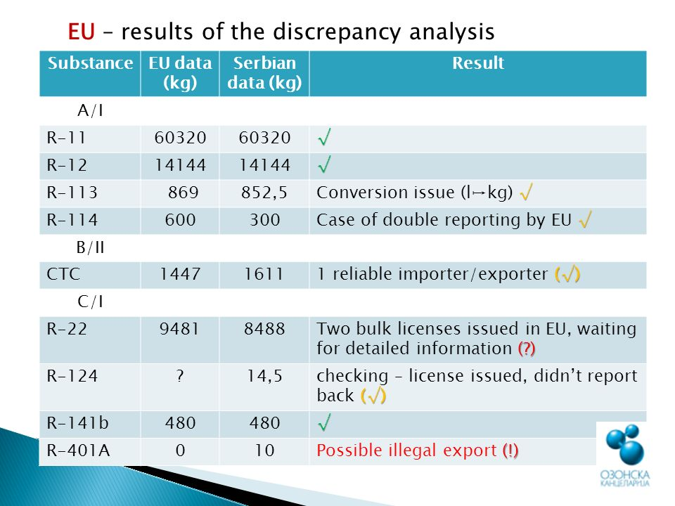 EU – results of the discrepancy analysis SubstanceEU data (kg) Serbian data (kg) Result A/I R-1160320 R-1214144 R-113 869852,5 Conversion issue (lkg) R-114600300 Case of double reporting by EU B/II CTC14471611 () 1 reliable importer/exporter () C/I R-2294818488 ( ) Two bulk licenses issued in EU, waiting for detailed information ( ) R-124 14,5 () checking – license issued, didnt report back () R-141b480 R-401A010 (!) Possible illegal export (!)