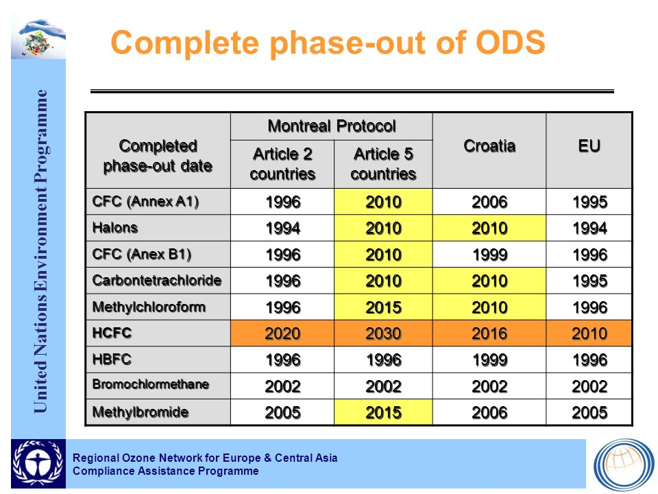 United Nations Environment Programme Complete phase-out of ODS Completed phase-out date Montreal Protocol Croatia EU Article 2 countries Article 5 countries CFC (Annex A1) 1996201020061995 Halons1994201020101994 CFC (Anex B1) 1996201019991996 Carbontetrachloride1996201020101995 Methylchloroform1996201520101996 HCFC 2020 2030 20162010 HBFC1996199619991996 Bromochlormethane2002200220022002 Methylbromide2005201520062005 Regional Ozone Network for Europe & Central Asia Compliance Assistance Programme