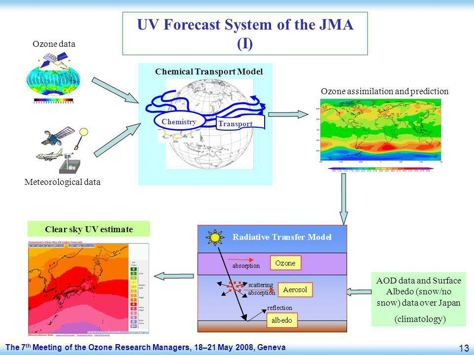 The 7 th Meeting of the Ozone Research Managers, 18–21 May 2008, Geneva 13 UV Forecast System of the JMA (I) Chemical Transport Model Chemistry Transport Ozone assimilation and prediction Meteorological data Ozone data AOD data and Surface Albedo (snow/no snow) data over Japan (climatology) Clear sky UV estimate
