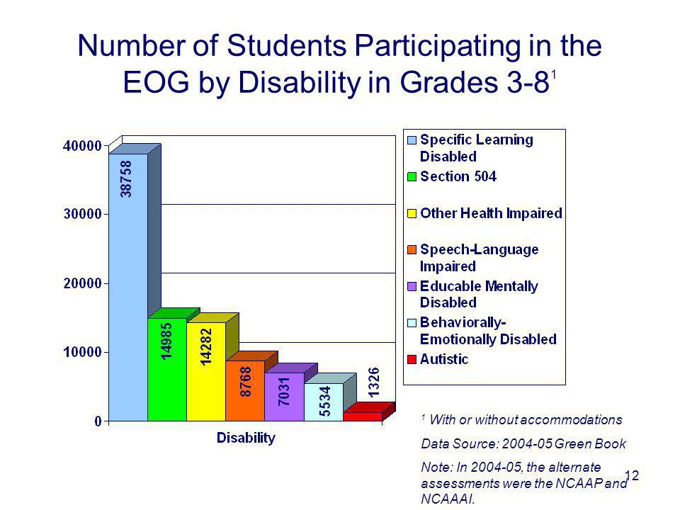 12 Number of Students Participating in the EOG by Disability in Grades 3-8 1 1 With or without accommodations Data Source: 2004-05 Green Book Note: In 2004-05, the alternate assessments were the NCAAP and NCAAAI.