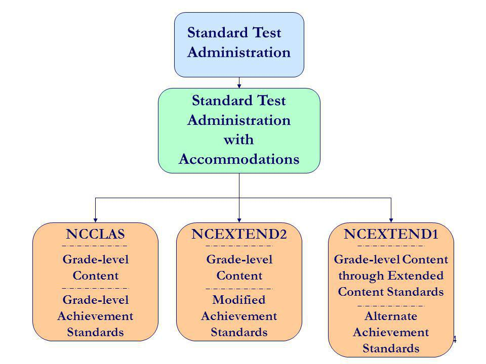 4 Standard Test Administration Standard Test Administration with Accommodations NCCLAS Grade-level Content Grade-level Achievement Standards NCEXTEND2 Grade-level Content Modified Achievement Standards NCEXTEND1 Grade-level Content through Extended Content Standards Alternate Achievement Standards