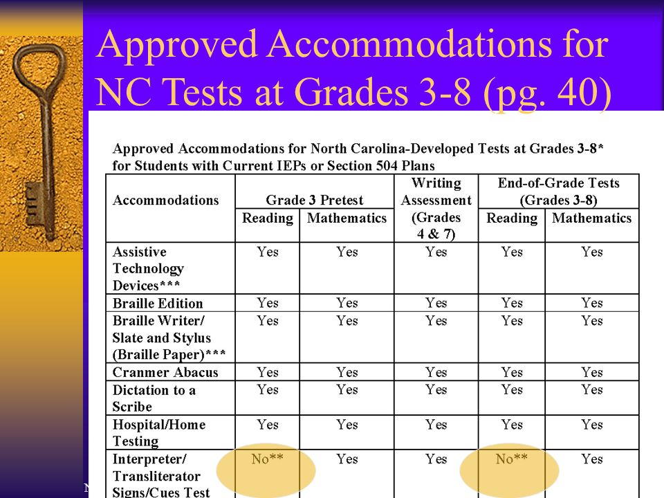 North Carolina Department of Public Instruction23 Approved Accommodations for NC Tests at Grades 3-8 (pg.