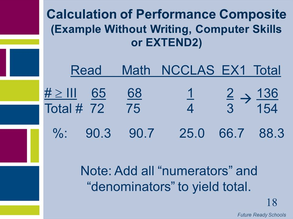 Future Ready Schools 18 Calculation of Performance Composite (Example Without Writing, Computer Skills or EXTEND2) # III Total # %: Read Math NCCLAS EX1 Total Note: Add all numerators and denominators to yield total.