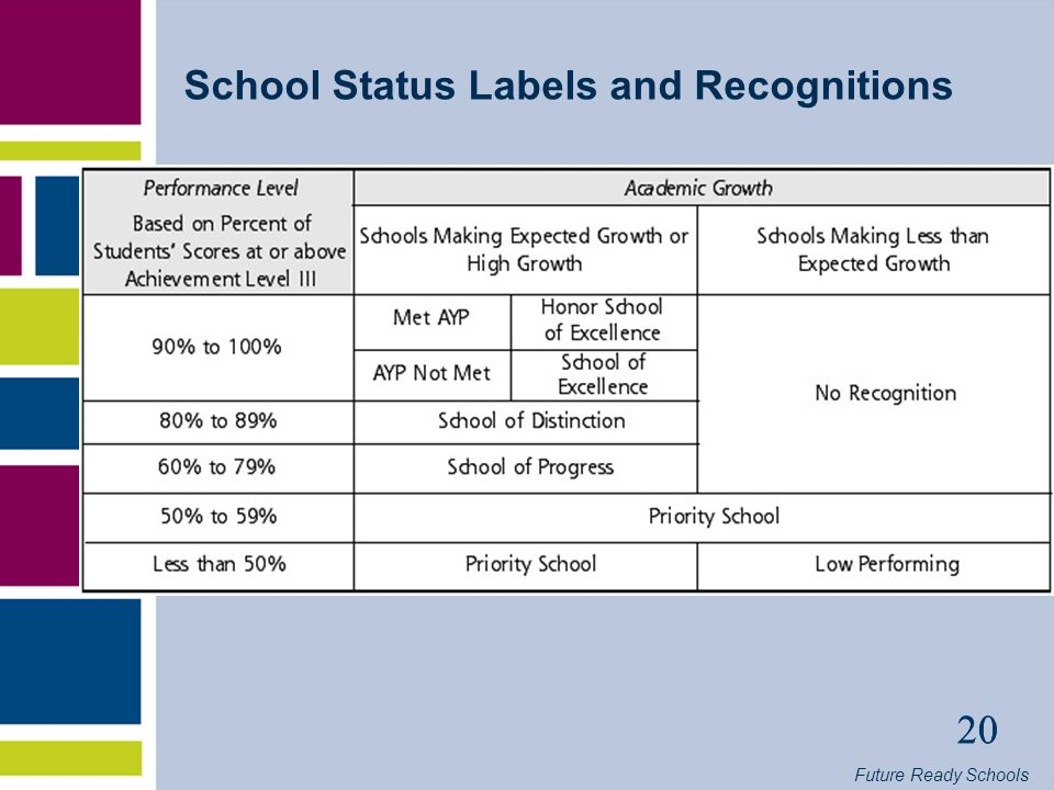 Future Ready Schools 20 School Status Labels and Recognitions 20