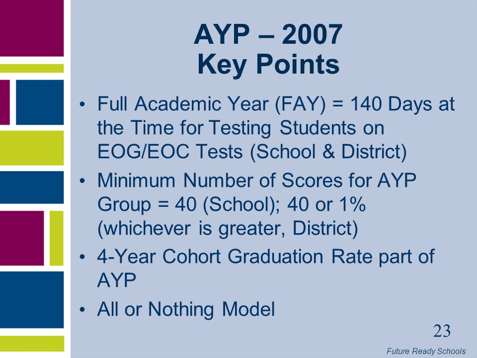 Future Ready Schools 23 AYP – 2007 Key Points Full Academic Year (FAY) = 140 Days at the Time for Testing Students on EOG/EOC Tests (School & District) Minimum Number of Scores for AYP Group = 40 (School); 40 or 1% (whichever is greater, District) 4-Year Cohort Graduation Rate part of AYP All or Nothing Model