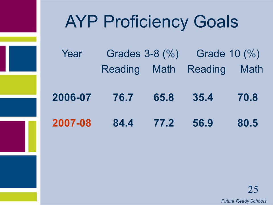 Future Ready Schools 25 AYP Proficiency Goals YearGrades 3-8 (%)Grade 10 (%) ReadingMathReadingMath