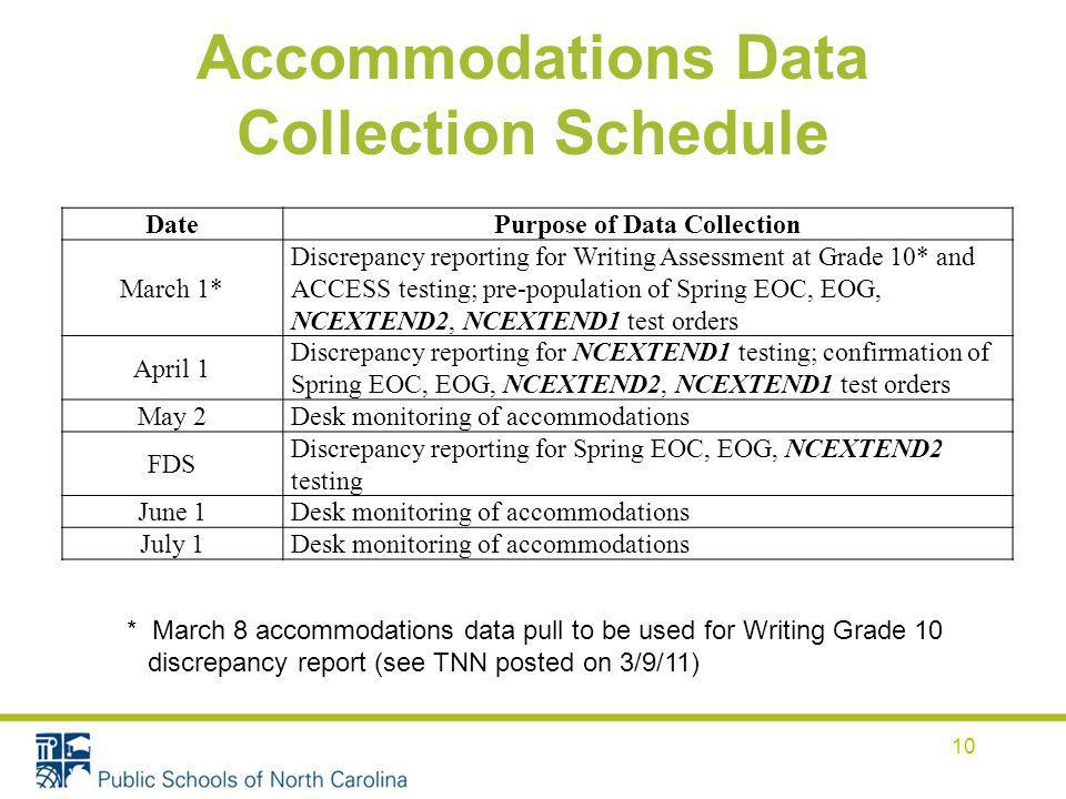 Accommodations Data Collection Schedule 10 DatePurpose of Data Collection March 1* Discrepancy reporting for Writing Assessment at Grade 10* and ACCESS testing; pre-population of Spring EOC, EOG, NCEXTEND2, NCEXTEND1 test orders April 1 Discrepancy reporting for NCEXTEND1 testing; confirmation of Spring EOC, EOG, NCEXTEND2, NCEXTEND1 test orders May 2 Desk monitoring of accommodations FDS Discrepancy reporting for Spring EOC, EOG, NCEXTEND2 testing June 1 Desk monitoring of accommodations July 1 Desk monitoring of accommodations * March 8 accommodations data pull to be used for Writing Grade 10 discrepancy report (see TNN posted on 3/9/11)