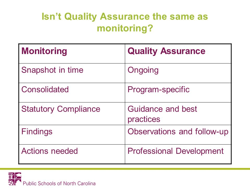 Isnt Quality Assurance the same as monitoring.