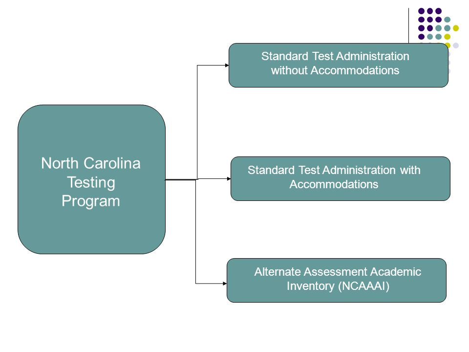 North Carolina Testing Program Standard Test Administration without Accommodations Alternate Assessment Academic Inventory (NCAAAI) Standard Test Administration with Accommodations