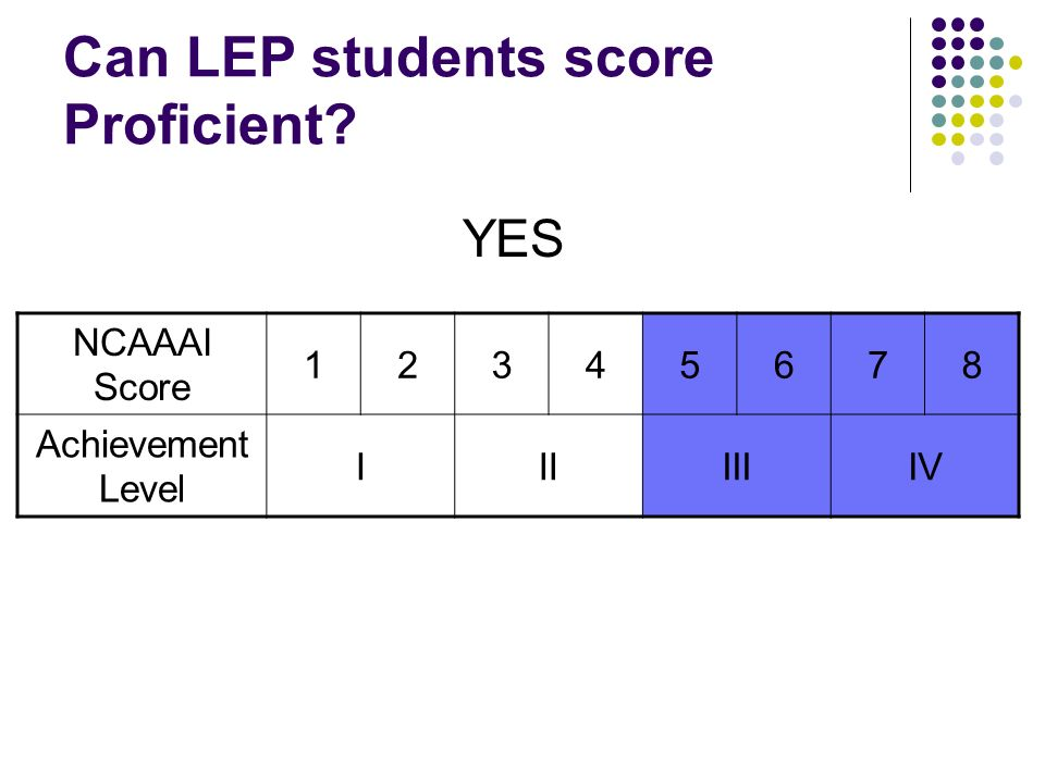 Can LEP students score Proficient NCAAAI Score 12345678 Achievement Level IIIIIIIV YES