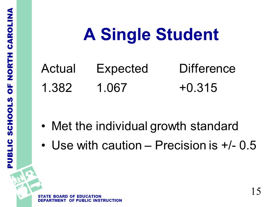 PUBLIC SCHOOLS OF NORTH CAROLINA STATE BOARD OF EDUCATION DEPARTMENT OF PUBLIC INSTRUCTION 15 A Single Student ActualExpectedDifference 1.382 1.067 +0.315 Met the individual growth standard Use with caution – Precision is +/- 0.5