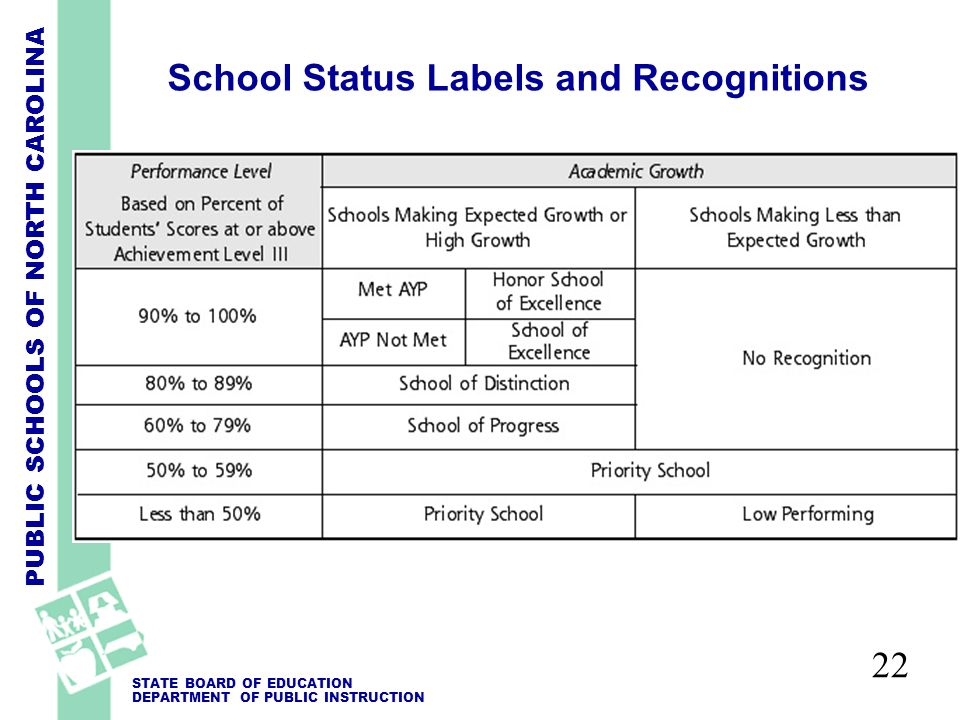 PUBLIC SCHOOLS OF NORTH CAROLINA STATE BOARD OF EDUCATION DEPARTMENT OF PUBLIC INSTRUCTION School Status Labels and Recognitions 22