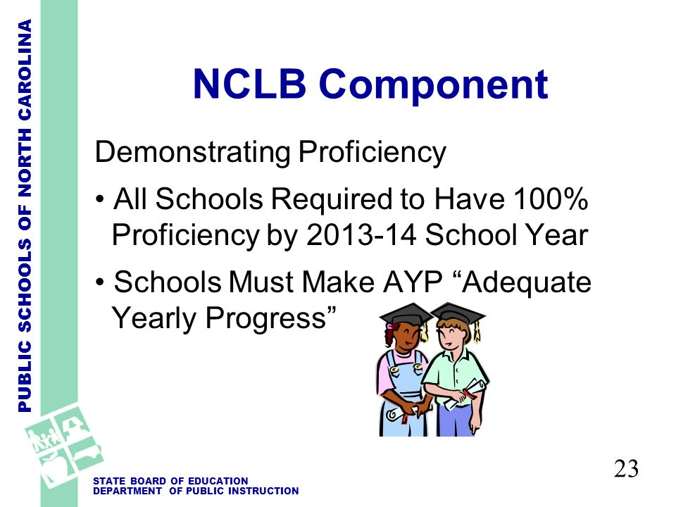 PUBLIC SCHOOLS OF NORTH CAROLINA STATE BOARD OF EDUCATION DEPARTMENT OF PUBLIC INSTRUCTION 23 NCLB Component Demonstrating Proficiency All Schools Required to Have 100% Proficiency by 2013-14 School Year Schools Must Make AYP Adequate Yearly Progress