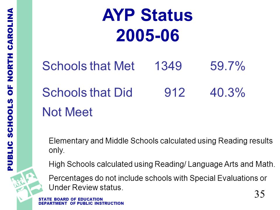 PUBLIC SCHOOLS OF NORTH CAROLINA STATE BOARD OF EDUCATION DEPARTMENT OF PUBLIC INSTRUCTION 35 AYP Status 2005-06 Elementary and Middle Schools calculated using Reading results only.