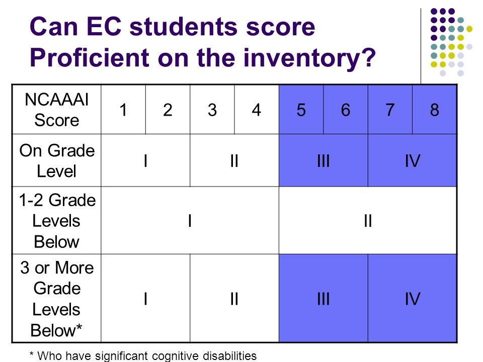 Can EC students score Proficient on the inventory.