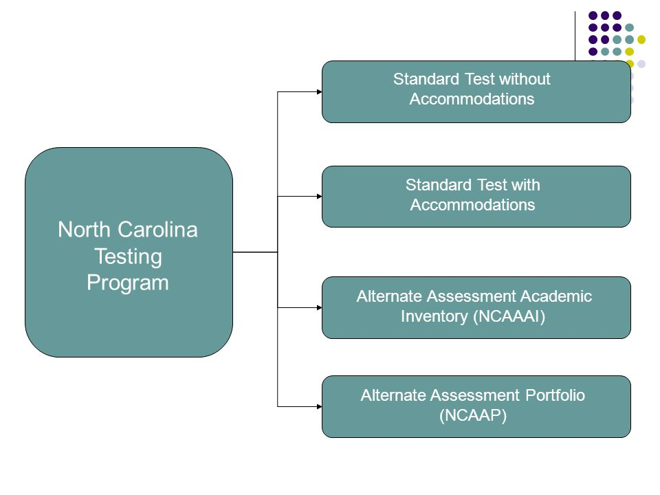 North Carolina Testing Program Standard Test without Accommodations Alternate Assessment Portfolio (NCAAP) Alternate Assessment Academic Inventory (NCAAAI) Standard Test with Accommodations