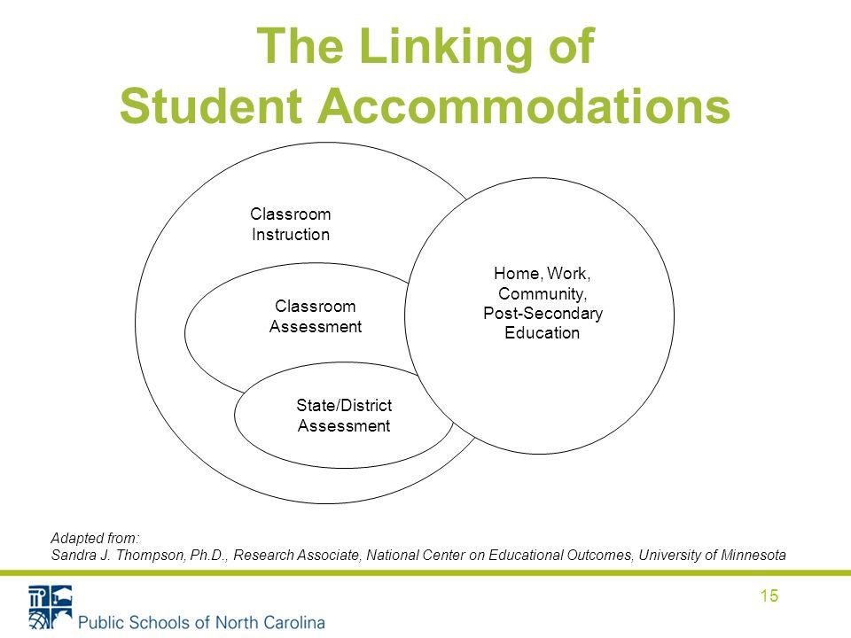 The Linking of Student Accommodations 15 Classroom Instruction Classroom Assessment State/District Assessment Home, Work, Community, Post-Secondary Education Adapted from: Sandra J.