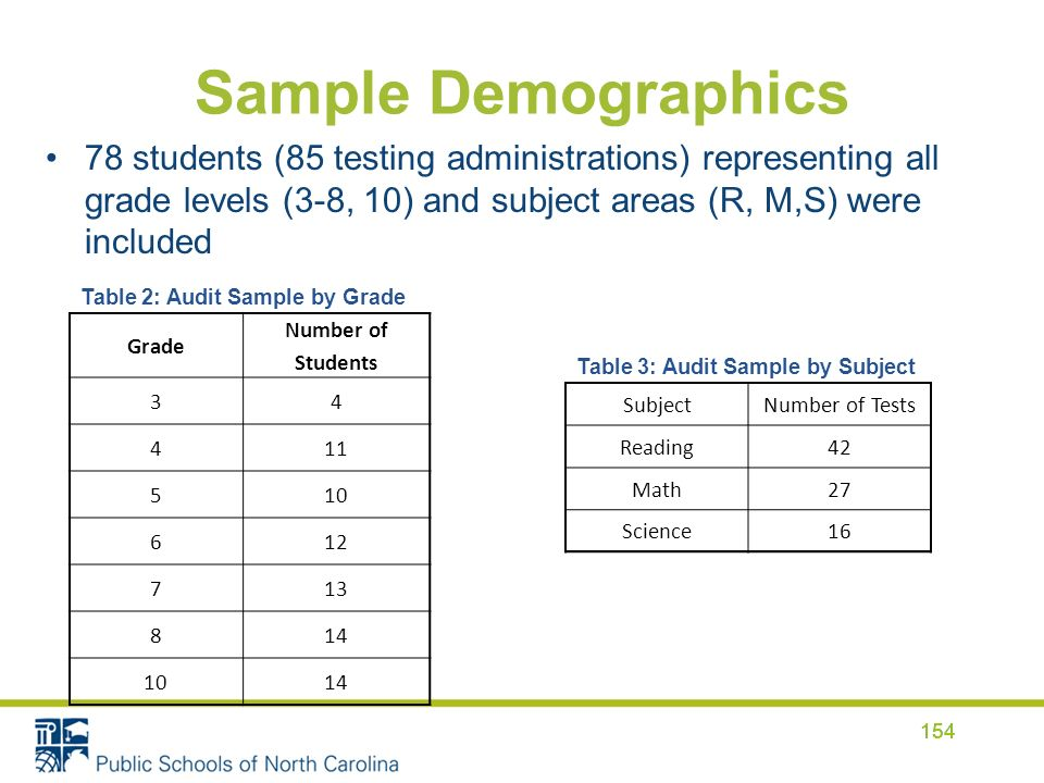 Sample Demographics 78 students (85 testing administrations) representing all grade levels (3-8, 10) and subject areas (R, M,S) were included 154 Grade Number of Students 34 411 510 612 713 814 1014 Table 2: Audit Sample by Grade SubjectNumber of Tests Reading42 Math27 Science16 Table 3: Audit Sample by Subject 154