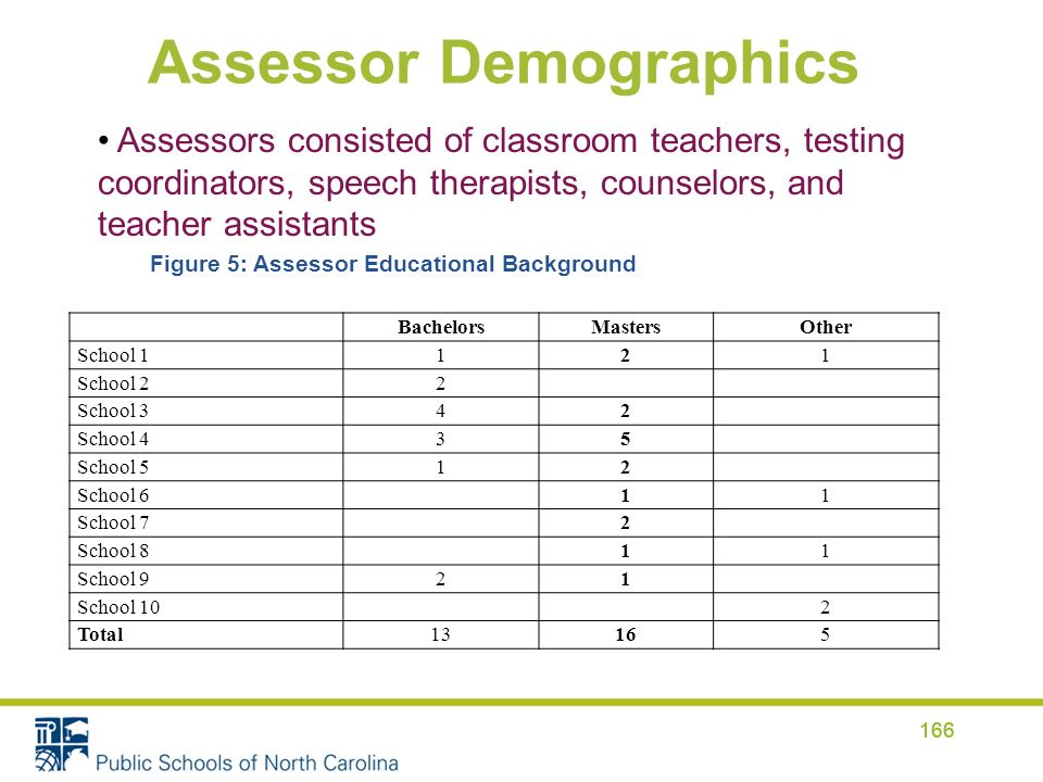 Assessor Demographics 166 BachelorsMastersOther School 1121 School 22 School 342 School 435 School 512 School 611 School 72 School 811 School 921 School 102 Total13165 Assessors consisted of classroom teachers, testing coordinators, speech therapists, counselors, and teacher assistants Figure 5: Assessor Educational Background 166