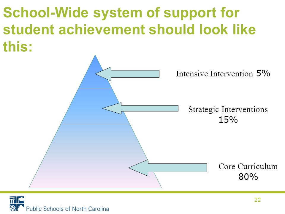 School-Wide system of support for student achievement should look like this: Intensive Intervention 5% Strategic Interventions 15% Core Curriculum 80% 22