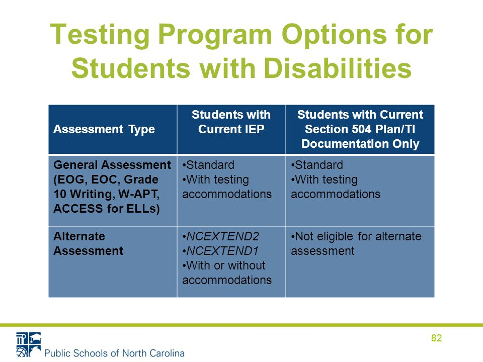 82 Testing Program Options for Students with Disabilities Assessment Type Students with Current IEP Students with Current Section 504 Plan/TI Documentation Only General Assessment (EOG, EOC, Grade 10 Writing, W-APT, ACCESS for ELLs) Standard With testing accommodations Standard With testing accommodations Alternate Assessment NCEXTEND2 NCEXTEND1 With or without accommodations Not eligible for alternate assessment 82
