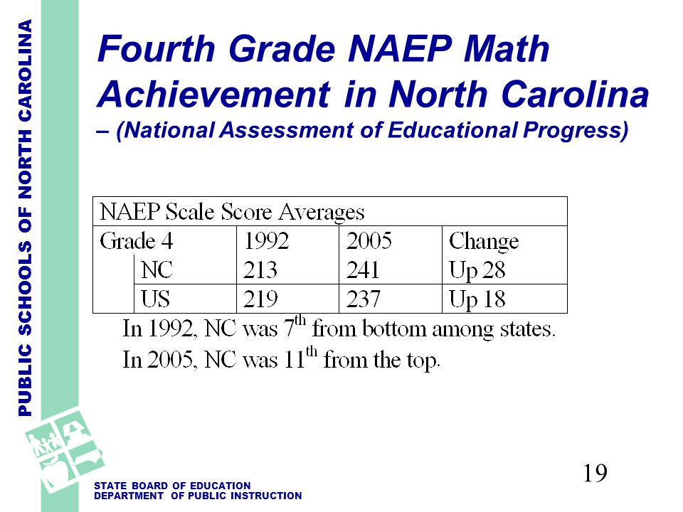 PUBLIC SCHOOLS OF NORTH CAROLINA STATE BOARD OF EDUCATION DEPARTMENT OF PUBLIC INSTRUCTION 19 Fourth Grade NAEP Math Achievement in North Carolina – (National Assessment of Educational Progress)