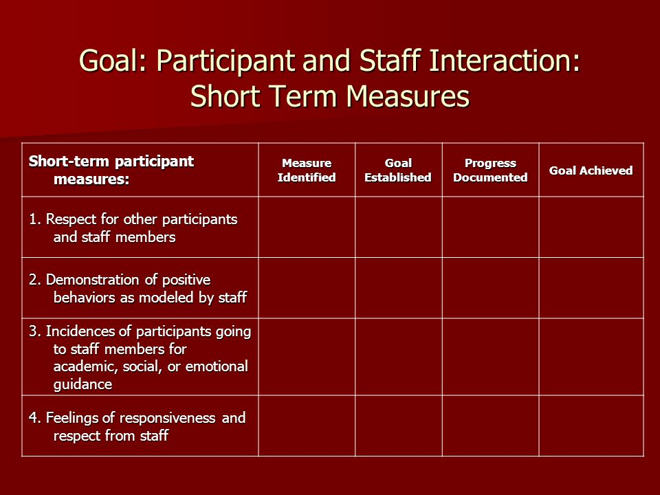 Goal: Participant and Staff Interaction: Short Term Measures Short-term participant measures: MeasureIdentifiedGoalEstablishedProgressDocumented Goal Achieved 1.