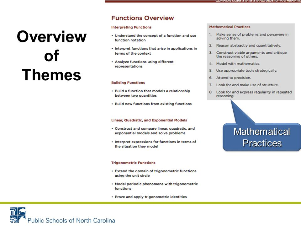Mathematical Practices Overview of Themes