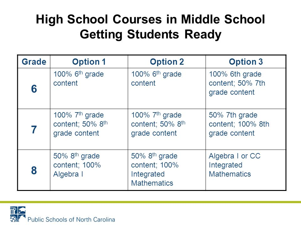 High School Courses in Middle School Getting Students Ready GradeOption 1Option 2Option 3 6 100% 6 th grade content 100% 6th grade content; 50% 7th grade content 7 100% 7 th grade content; 50% 8 th grade content 50% 7th grade content; 100% 8th grade content 8 50% 8 th grade content; 100% Algebra I 50% 8 th grade content; 100% Integrated Mathematics Algebra I or CC Integrated Mathematics