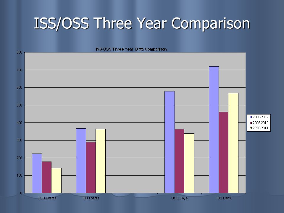 ISS/OSS Three Year Comparison