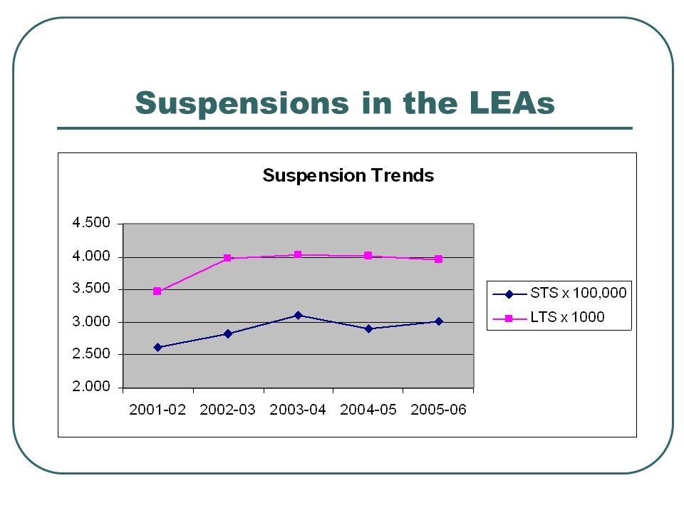 Suspensions in the LEAs