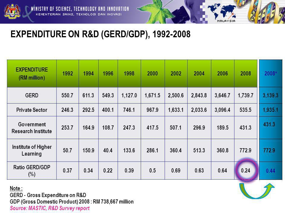 EXPENDITURE ON R&D (GERD/GDP), 1992-2008 EXPENDITURE (RM million) 199219941996199820002002200420062008 GERD550.7611.3549.31,127.01,671.52,500.62,843.83,646.71,739.7 Private Sector246.3292.5400.1746.1967.91,633.12,033.63,096.4535.5 Government Research Institute 253.7164.9108.7247.3417.5507.1296.9189.5431.3 Institute of Higher Learning 50.7150.940.4133.6286.1360.4513.3360.8772.9 Ratio GERD/GDP (%) 0.370.340.220.390.50.690.630.640.24 Note : GERD - Gross Expenditure on R&D GDP (Gross Domestic Product) 2008 : RM 738,667 million Source: MASTIC, R&D Survey report 2008* 3,139.3 1,935.1 431.3 772.9 0.44