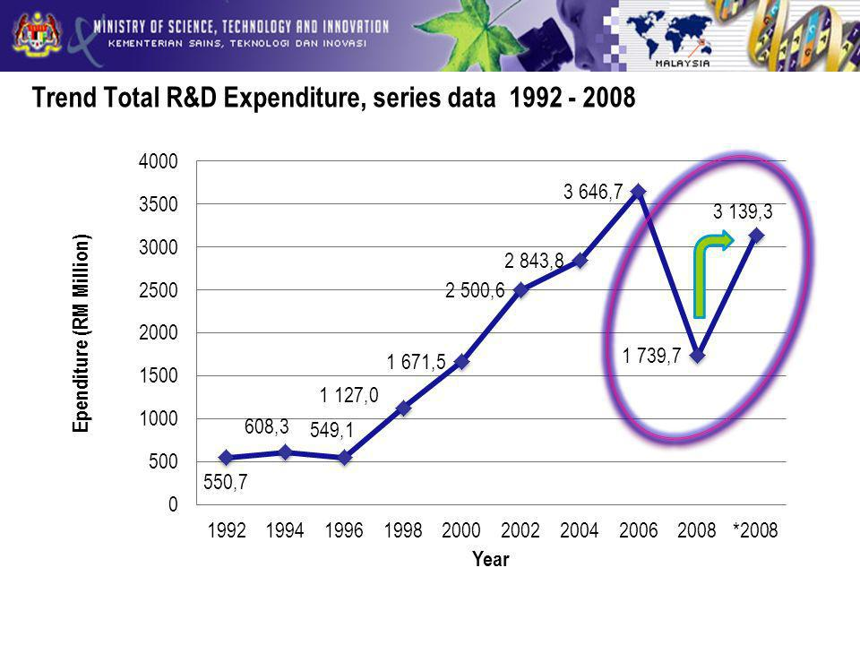 Trend Total R&D Expenditure, series data 1992 - 2008