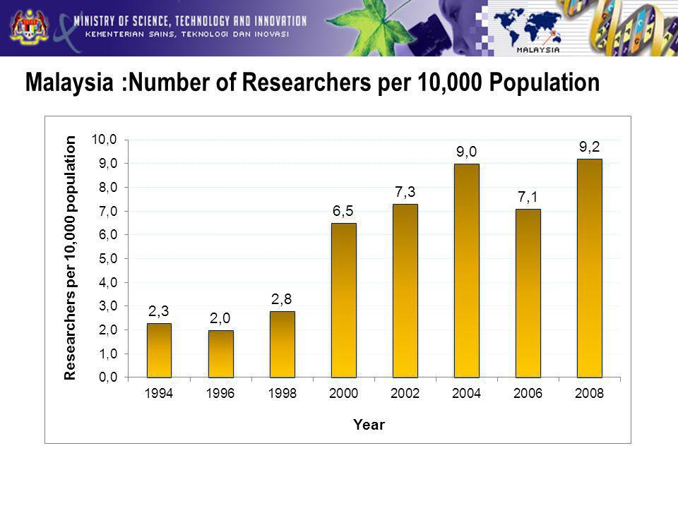 Malaysia :Number of Researchers per 10,000 Population