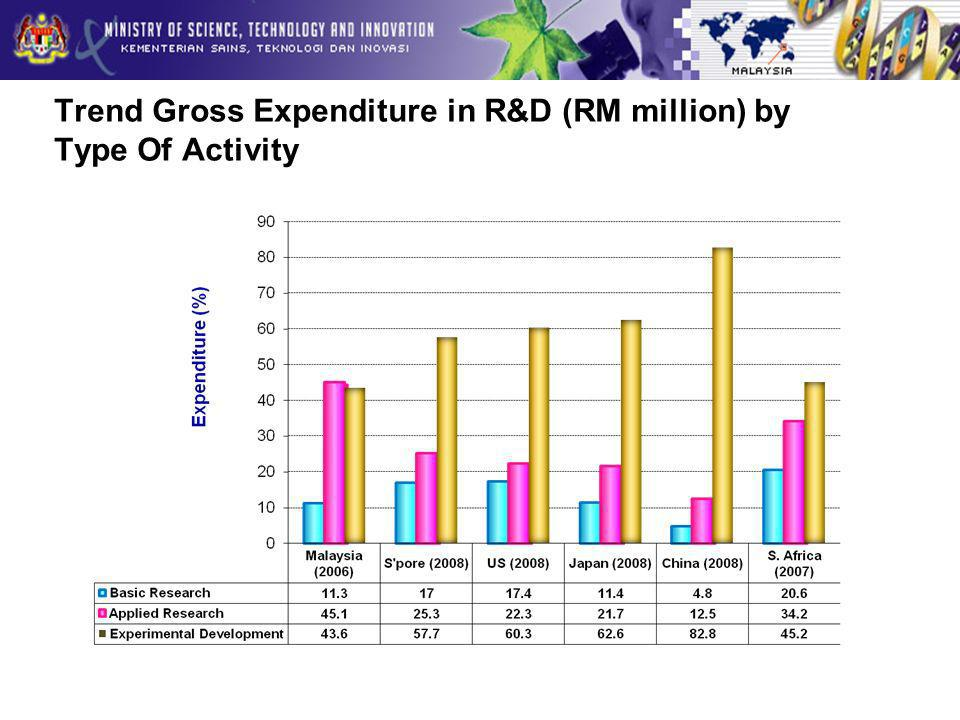 Trend Gross Expenditure in R&D (RM million) by Type Of Activity