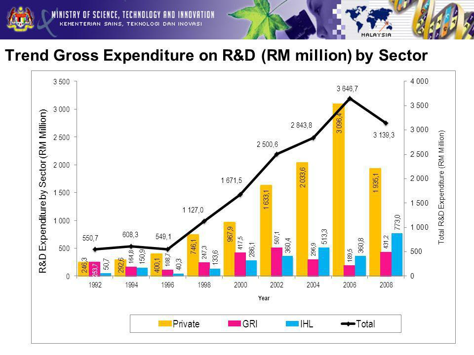 Trend Gross Expenditure on R&D (RM million) by Sector