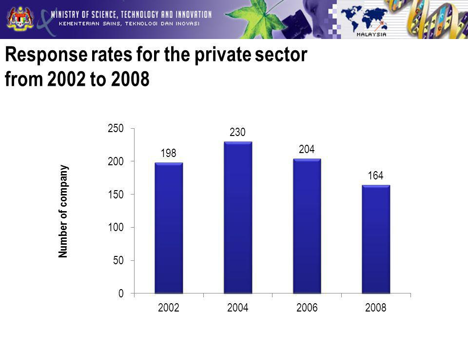 Response rates for the private sector from 2002 to 2008