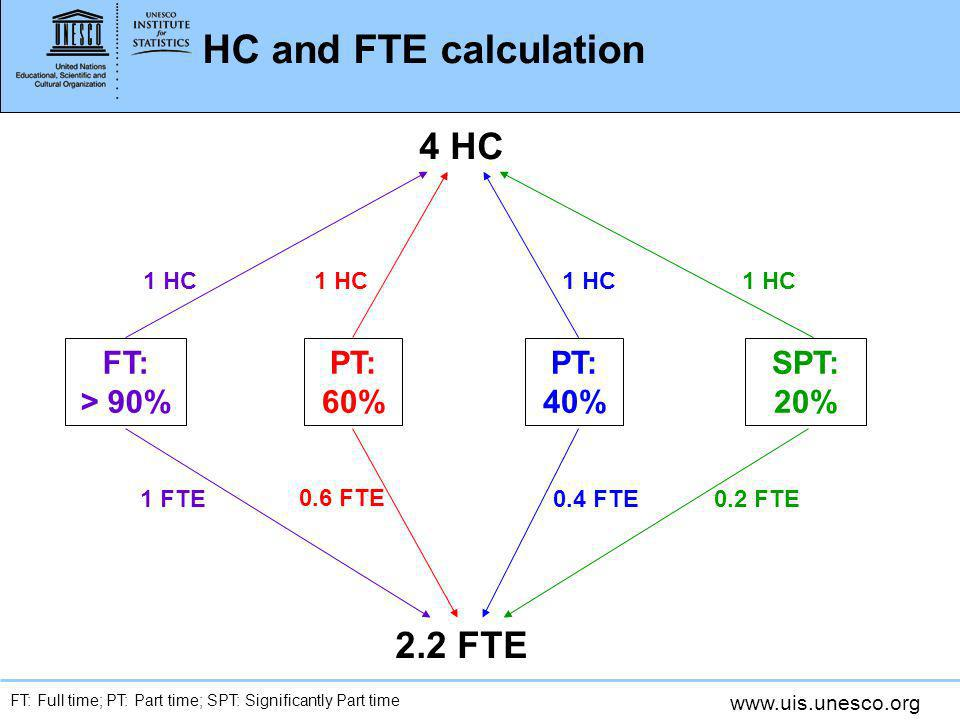 www.uis.unesco.org HC and FTE calculation FT: > 90% PT: 60% PT: 40% SPT: 20% 4 HC 1 HC 2.2 FTE 1 FTE 0.6 FTE 0.4 FTE 0.2 FTE FT: Full time; PT: Part time; SPT: Significantly Part time