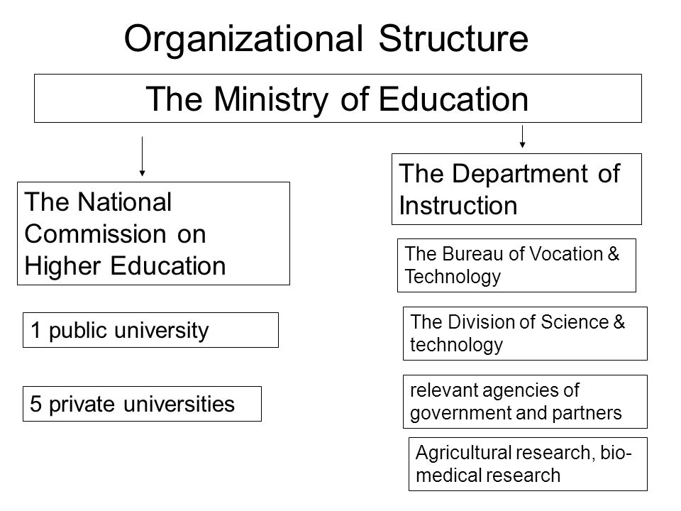 Organizational Structure The Ministry of Education The National Commission on Higher Education 1 public university 5 private universities The Department of Instruction The Bureau of Vocation & Technology The Division of Science & technology relevant agencies of government and partners Agricultural research, bio- medical research