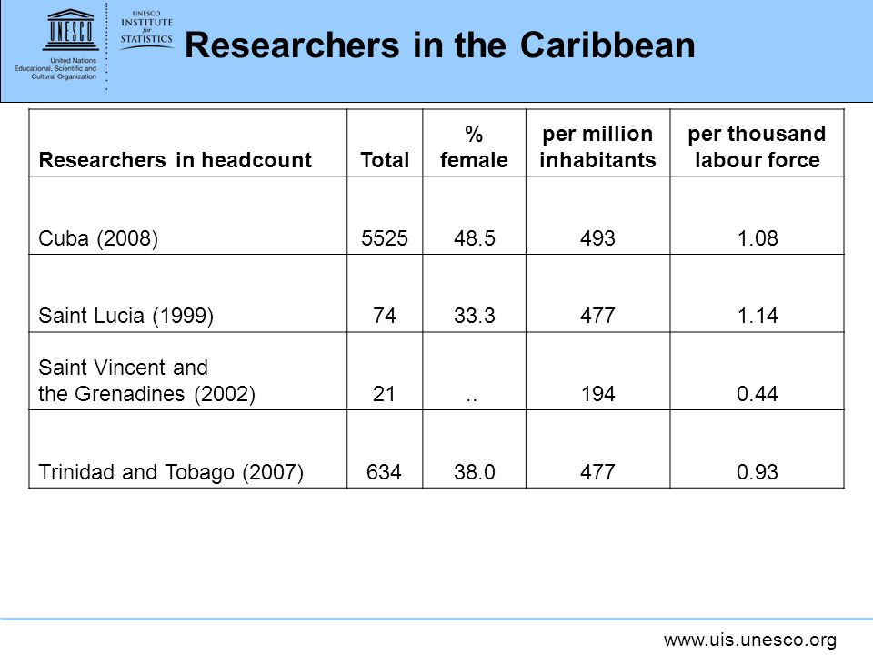 www.uis.unesco.org Researchers in the Caribbean Researchers in headcountTotal % female per million inhabitants per thousand labour force Cuba (2008)552548.54931.08 Saint Lucia (1999)7433.34771.14 Saint Vincent and the Grenadines (2002)21..