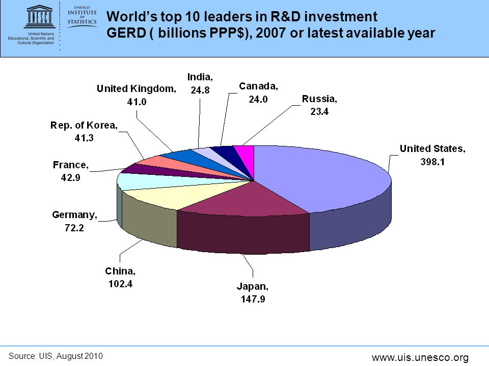 www.uis.unesco.org Worlds top 10 leaders in R&D investment GERD ( billions PPP$), 2007 or latest available year Source: UIS, August 2010