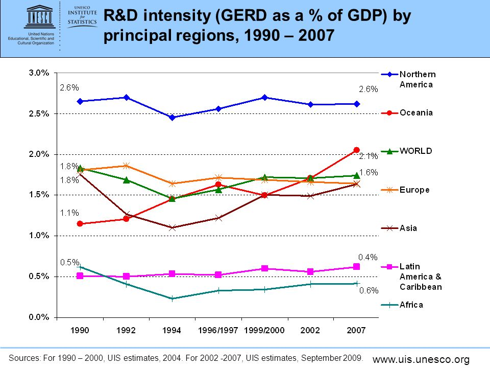 www.uis.unesco.org R&D intensity (GERD as a % of GDP) by principal regions, 1990 – 2007 Sources: For 1990 – 2000, UIS estimates, 2004.