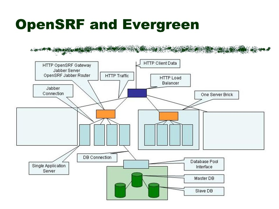 OpenSRF and Evergreen