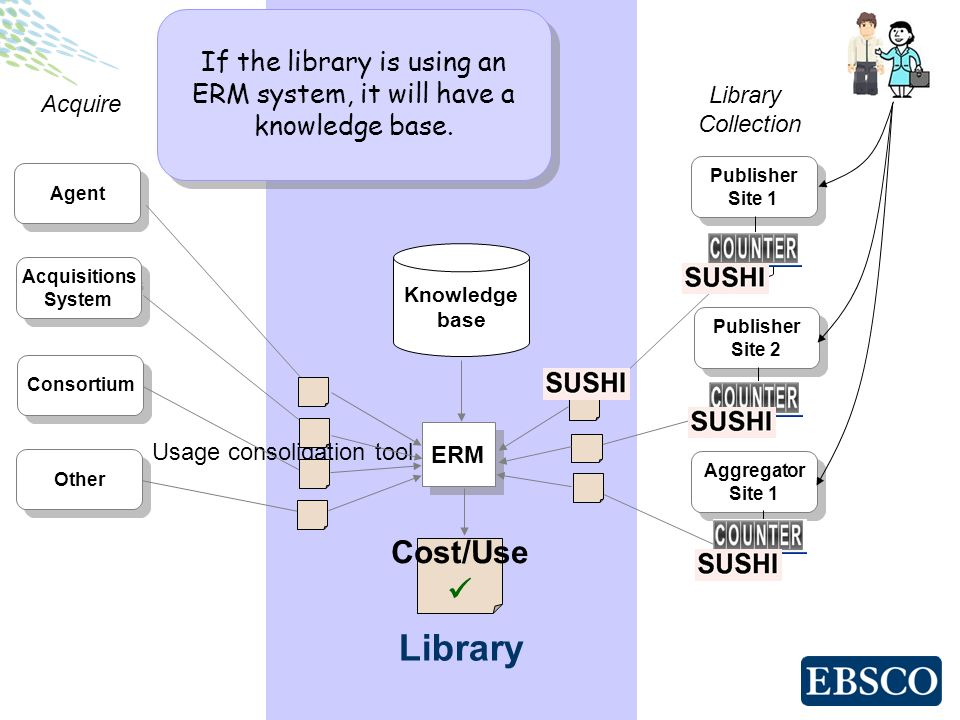 Cost/Use Library Publisher Site 1 Publisher Site 1 Publisher Site 2 Publisher Site 2 Aggregator Site 1 Aggregator Site 1 ERM Library Collection Usage consolidation tool Acquire Agent Acquisitions System Acquisitions System Consortium Other If the library is using an ERM system, it will have a knowledge base.