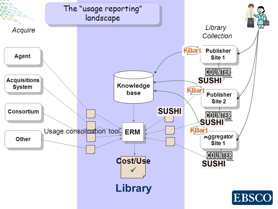 Cost/Use Library Publisher Site 1 Publisher Site 1 Publisher Site 2 Publisher Site 2 Aggregator Site 1 Aggregator Site 1 ERM Library Collection Usage consolidation tool Acquire Agent Acquisitions System Acquisitions System Consortium Other The usage reporting landscape Knowledge base